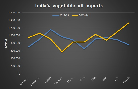 India's veg oil imports hit a record high in Aug; SEA proposes hike in import duty