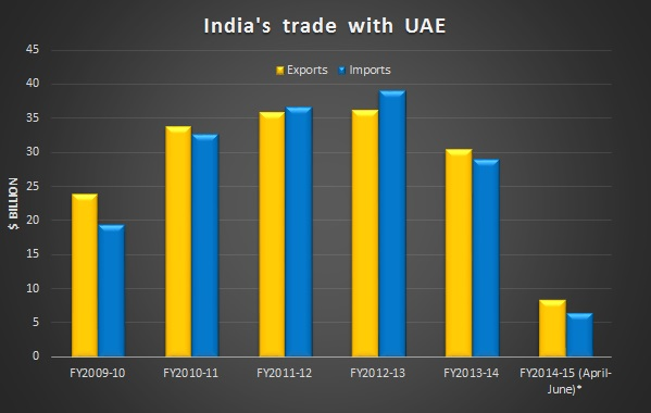 India Expo 2014 expected to boost India-UAE trade by $20 billion