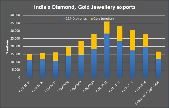 India's gold jewellery exports shine in September; up 36% y-o-y