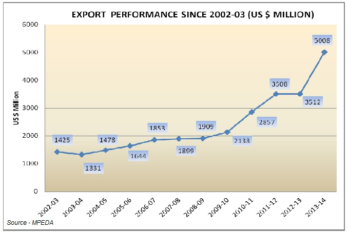 roduction and export perform ance of 1 working paper no: 36 3 overview of india' export performance: trends and drivers shameek mukherjee economics & social science.