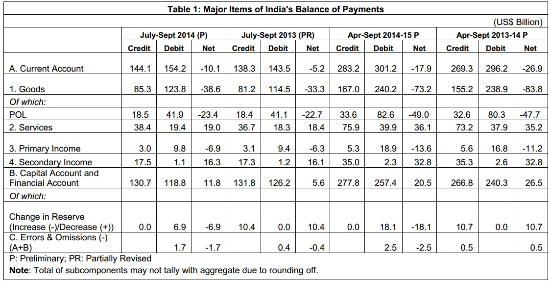 analysis of indias balance of payments A review of india's balance of payments published on mid-year economic analysis 2014 this situation can overall be negative for indian balance of payments.