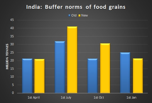 India increases buffer norms for food grains; Excess stock to be exported
