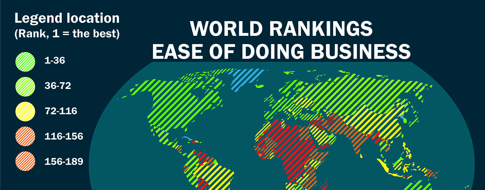 India scales one rank on WB's ease of doing business index